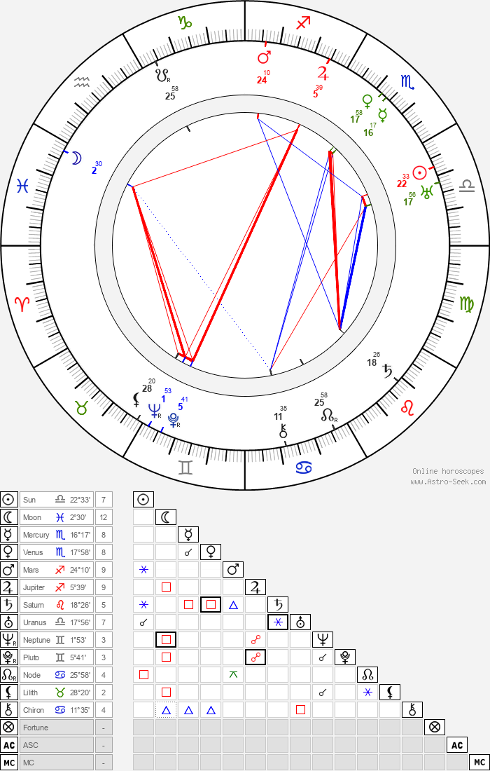 Paul Hurst - Astrology Natal Birth Chart