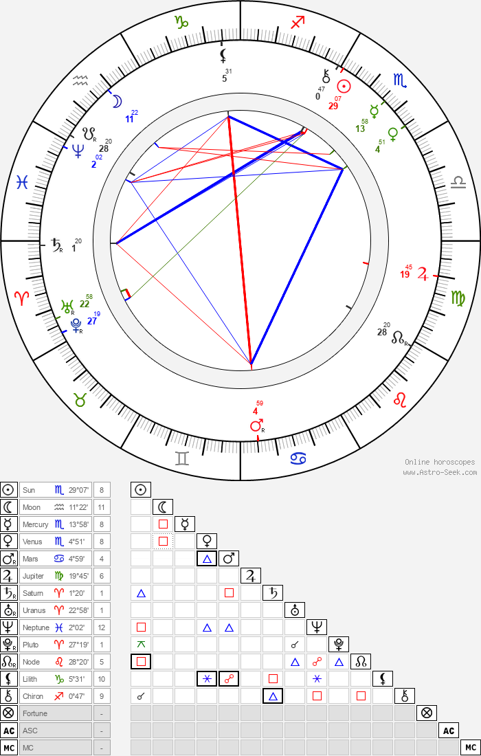 Paul Rée - Astrology Natal Birth Chart