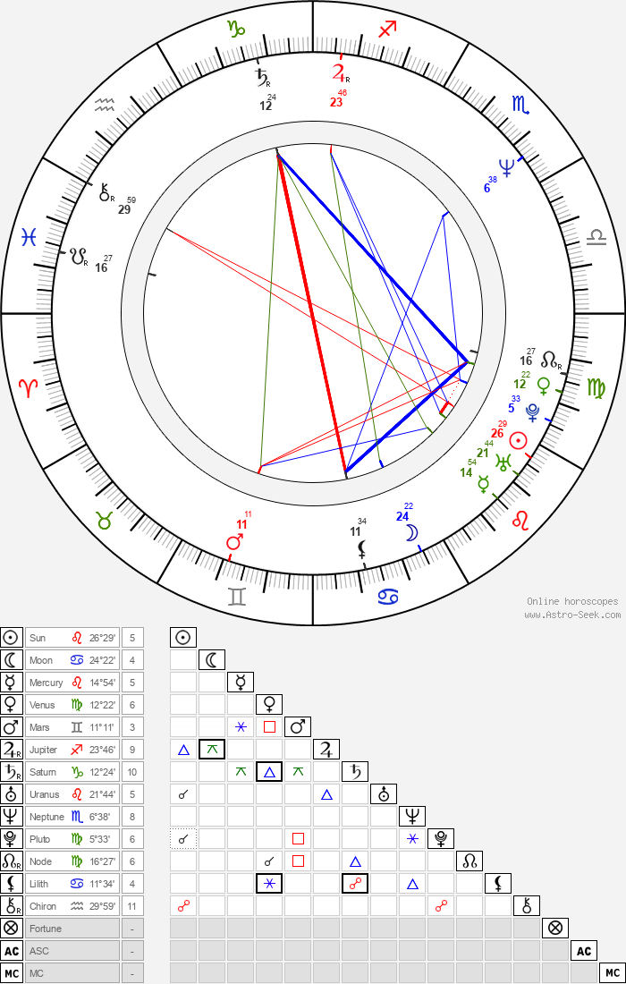 Paul Satterfield - Astrology Natal Birth Chart