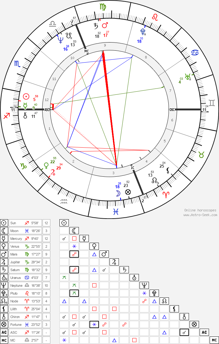 Paul Shaffer - Astrology Natal Birth Chart