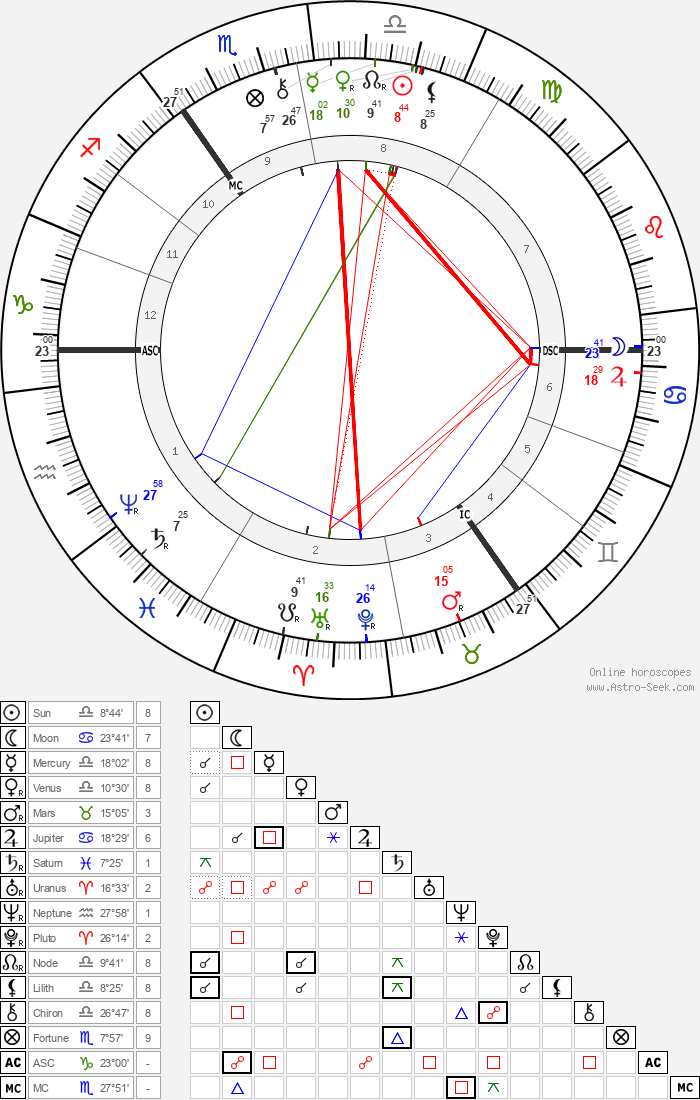 Paul von Hindenburg - Astrology Natal Birth Chart