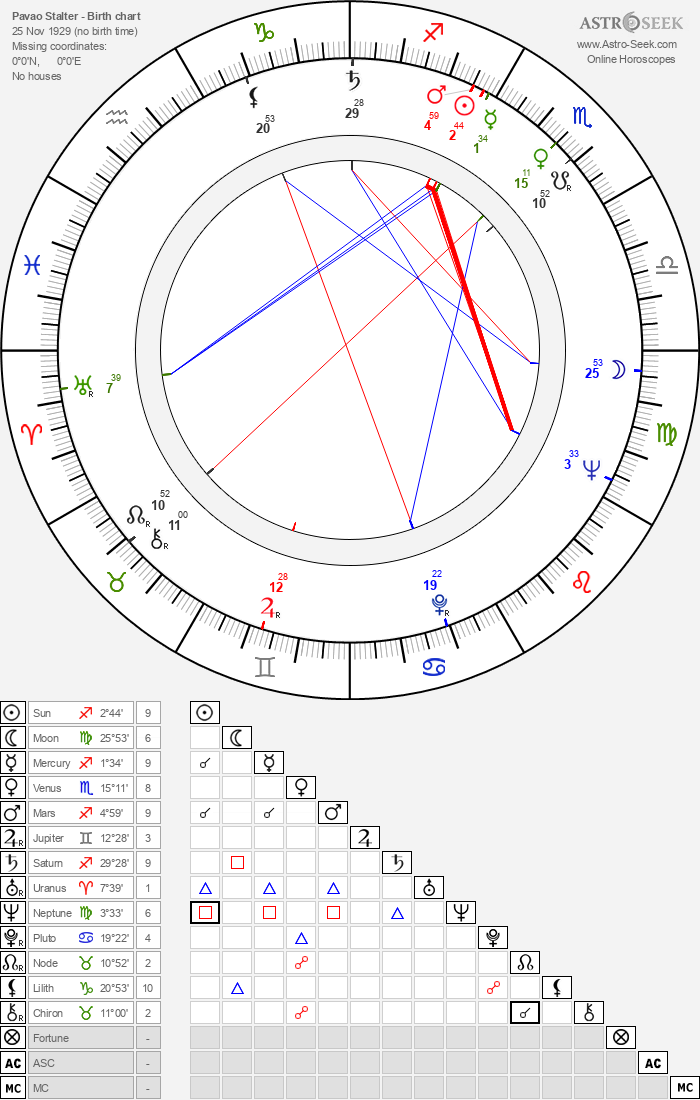 Pavao Stalter - Astrology Natal Birth Chart