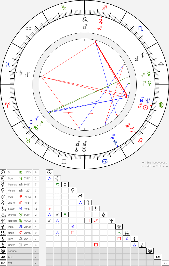 Pavel Arsyonov - Astrology Natal Birth Chart
