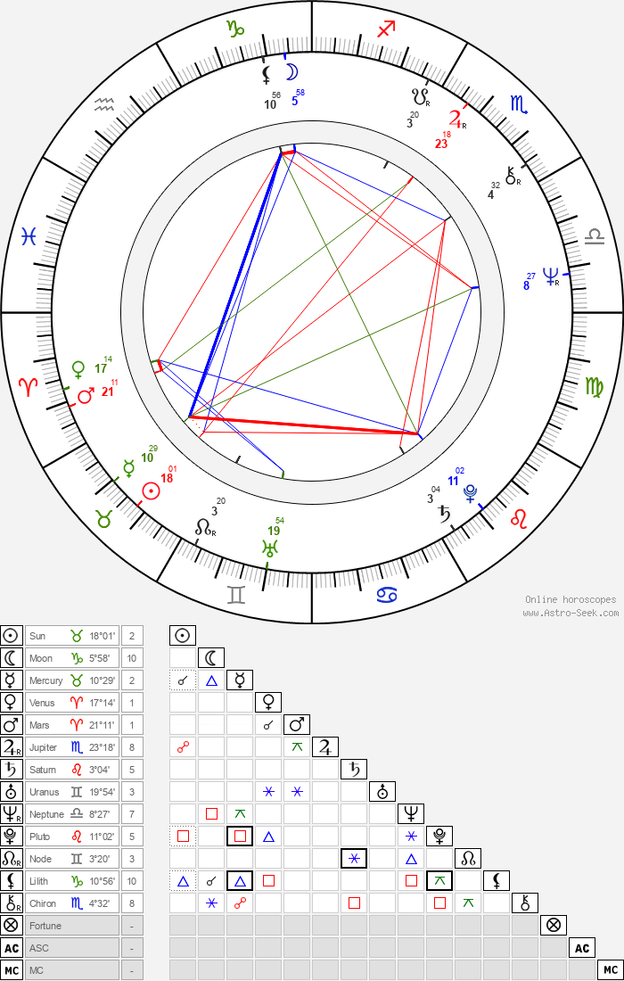 Pavel Bezouška - Astrology Natal Birth Chart