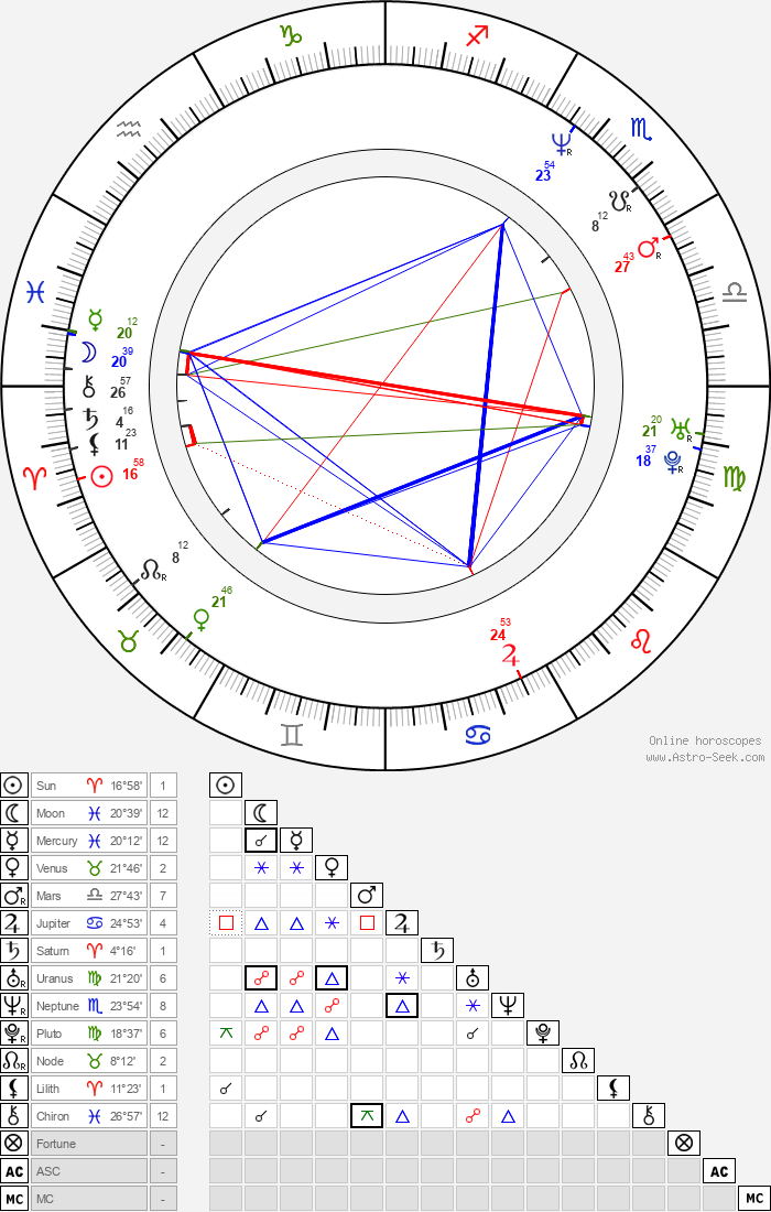 Pavel Göbl - Astrology Natal Birth Chart