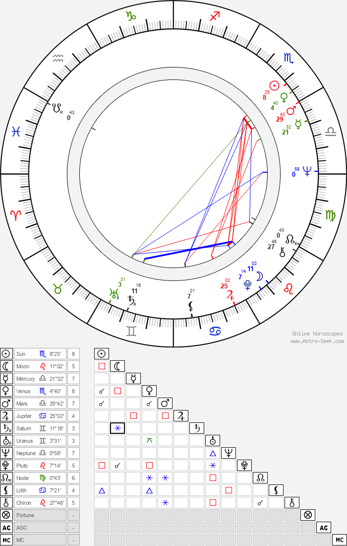 Pavel Handl - Astrology Natal Birth Chart