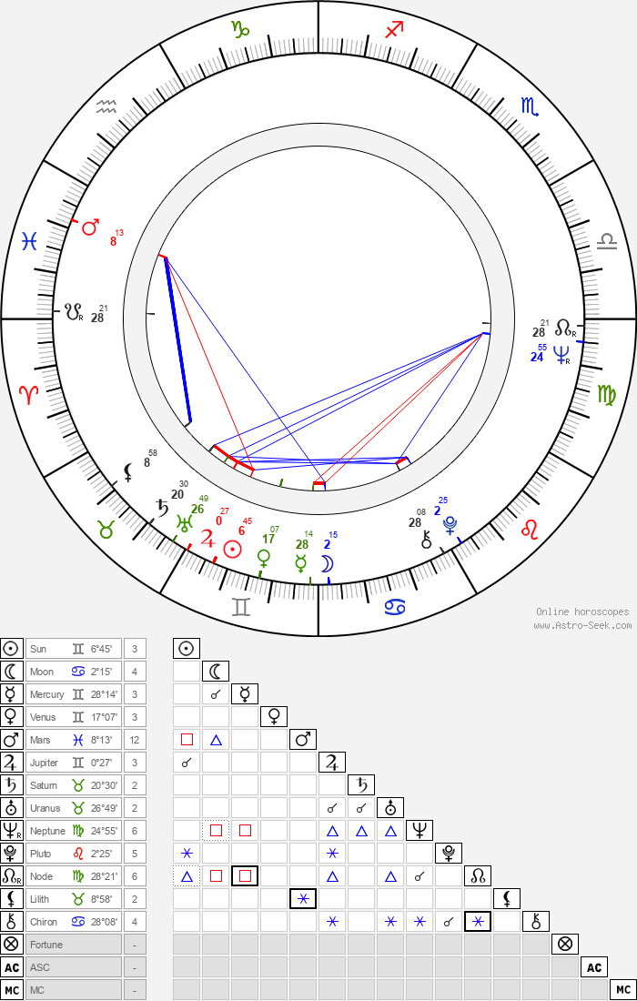 Pavlína Filipovská - Astrology Natal Birth Chart