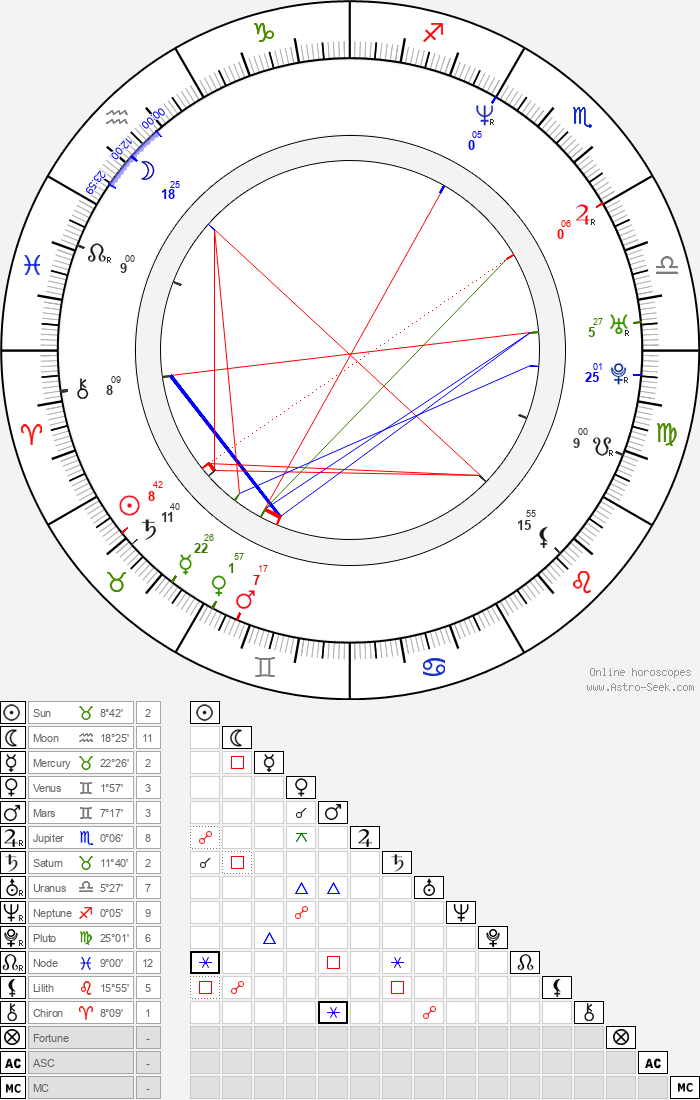 Pawel Delag - Astrology Natal Birth Chart