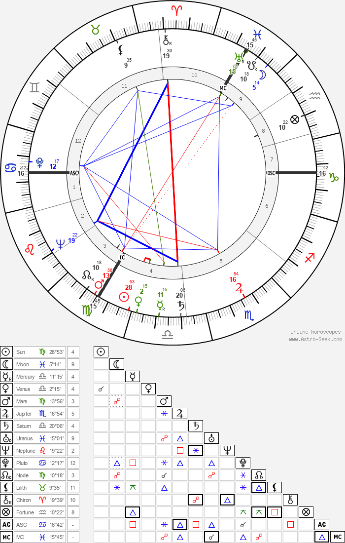 Peggy Hughes - Astrology Natal Birth Chart