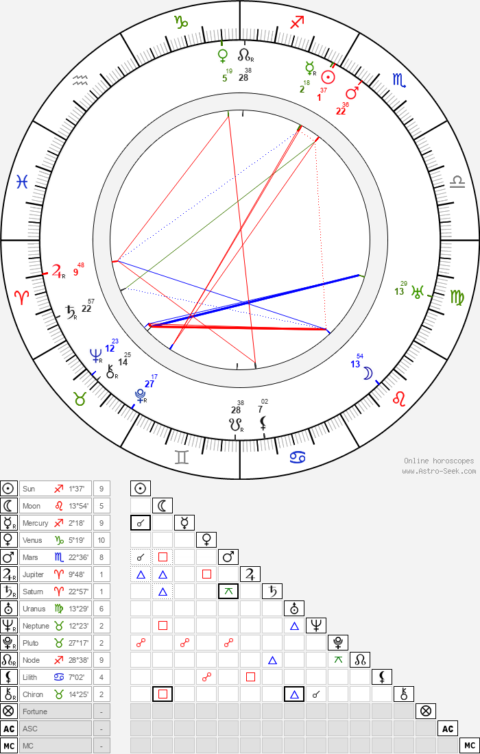 Pekka Huuskonen - Astrology Natal Birth Chart