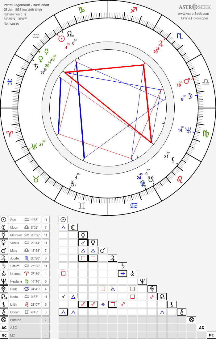 Pentti Fagerholm - Astrology Natal Birth Chart