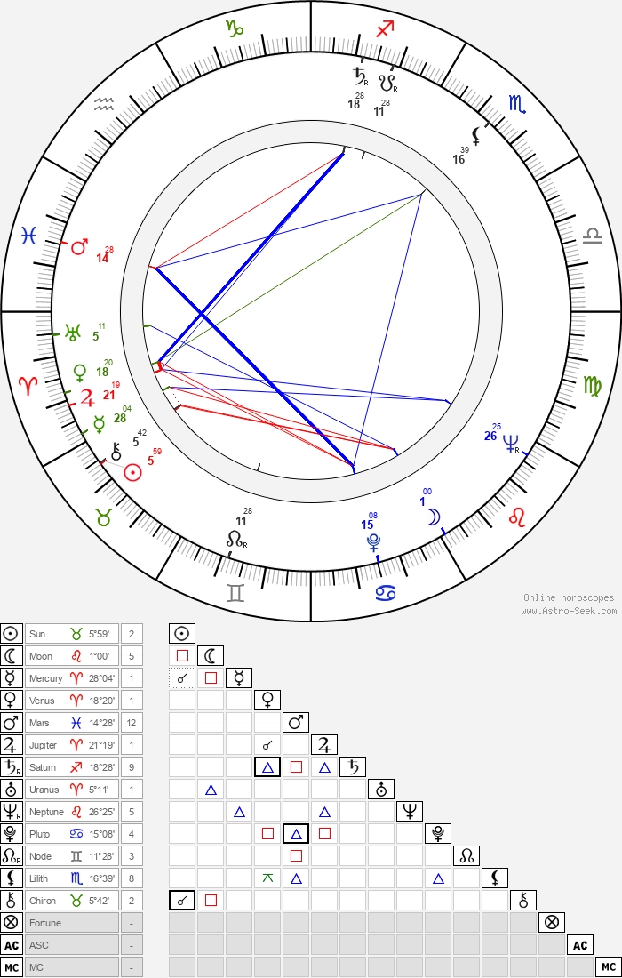 Pentti Valkeala - Astrology Natal Birth Chart
