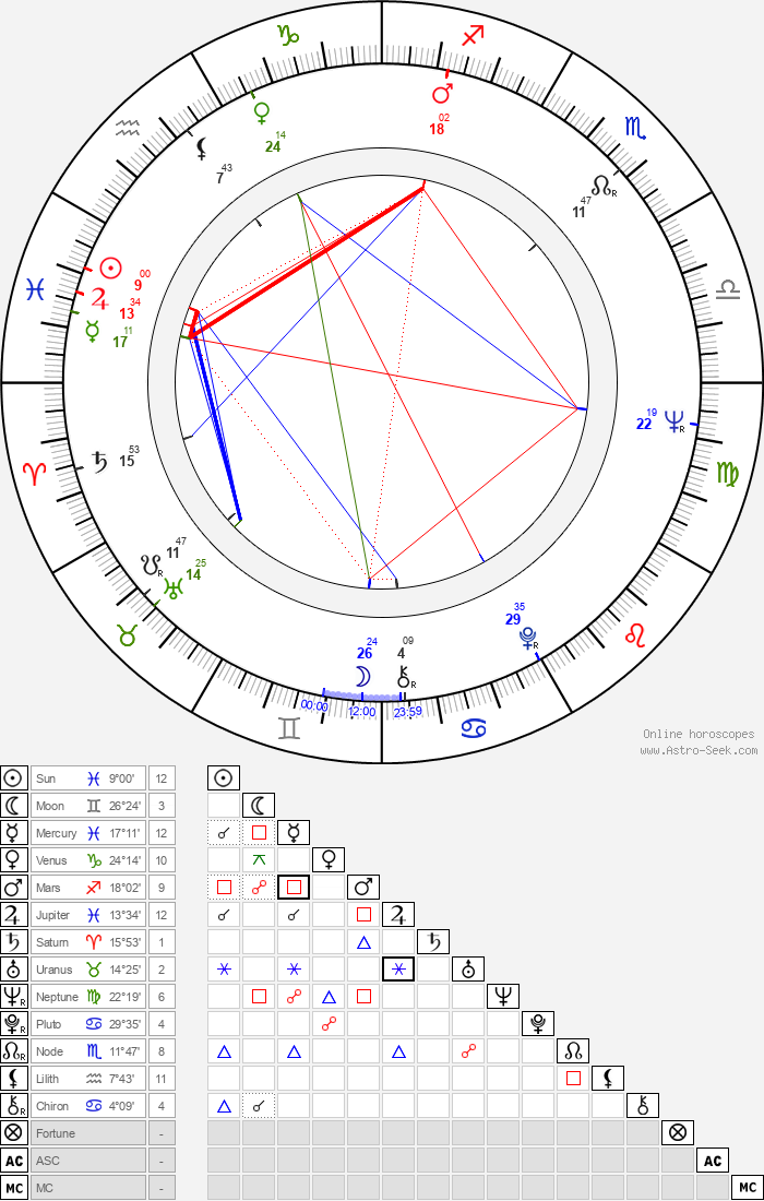 Per Berglund - Astrology Natal Birth Chart