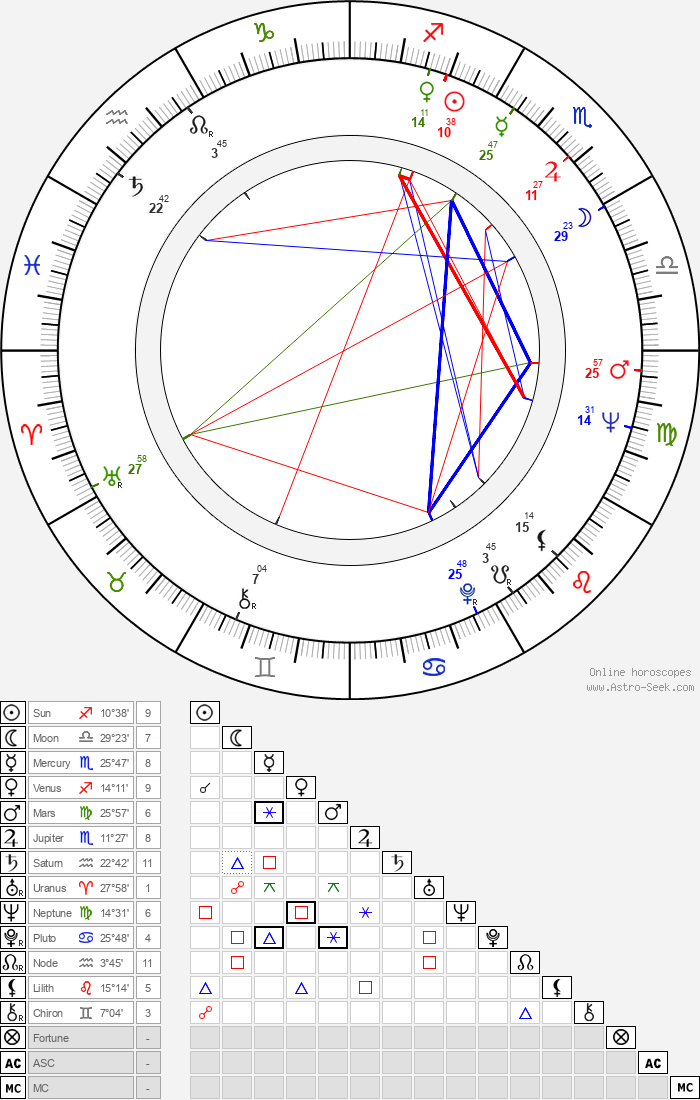 Pertti Hemánus - Astrology Natal Birth Chart