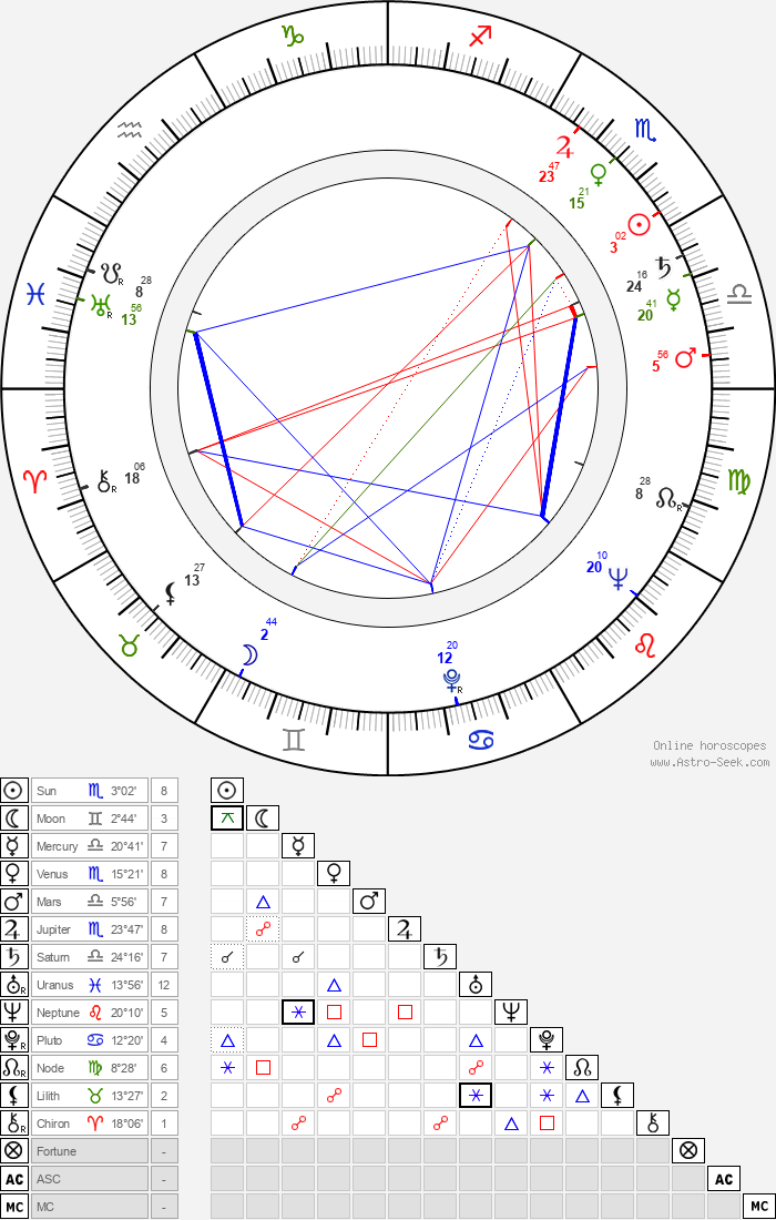 Peter Bryant - Astrology Natal Birth Chart