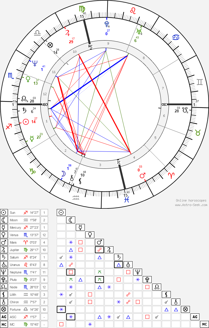 Peter Buck - Astrology Natal Birth Chart