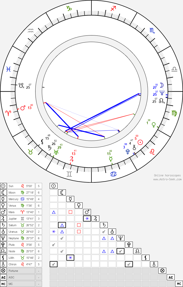 Peter Cullen - Astrology Natal Birth Chart