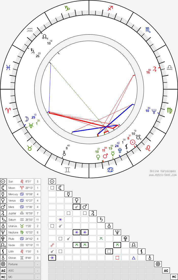 Peter Dommisch - Astrology Natal Birth Chart