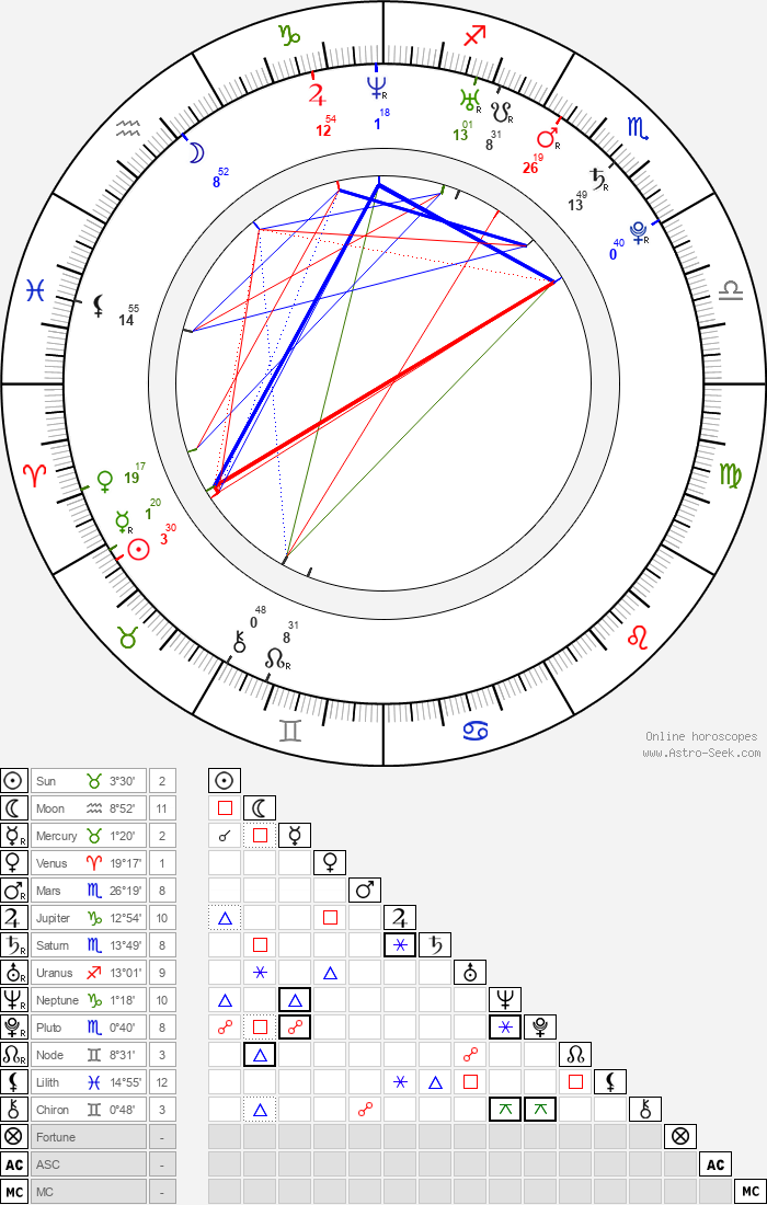 Peter Halpin - Astrology Natal Birth Chart