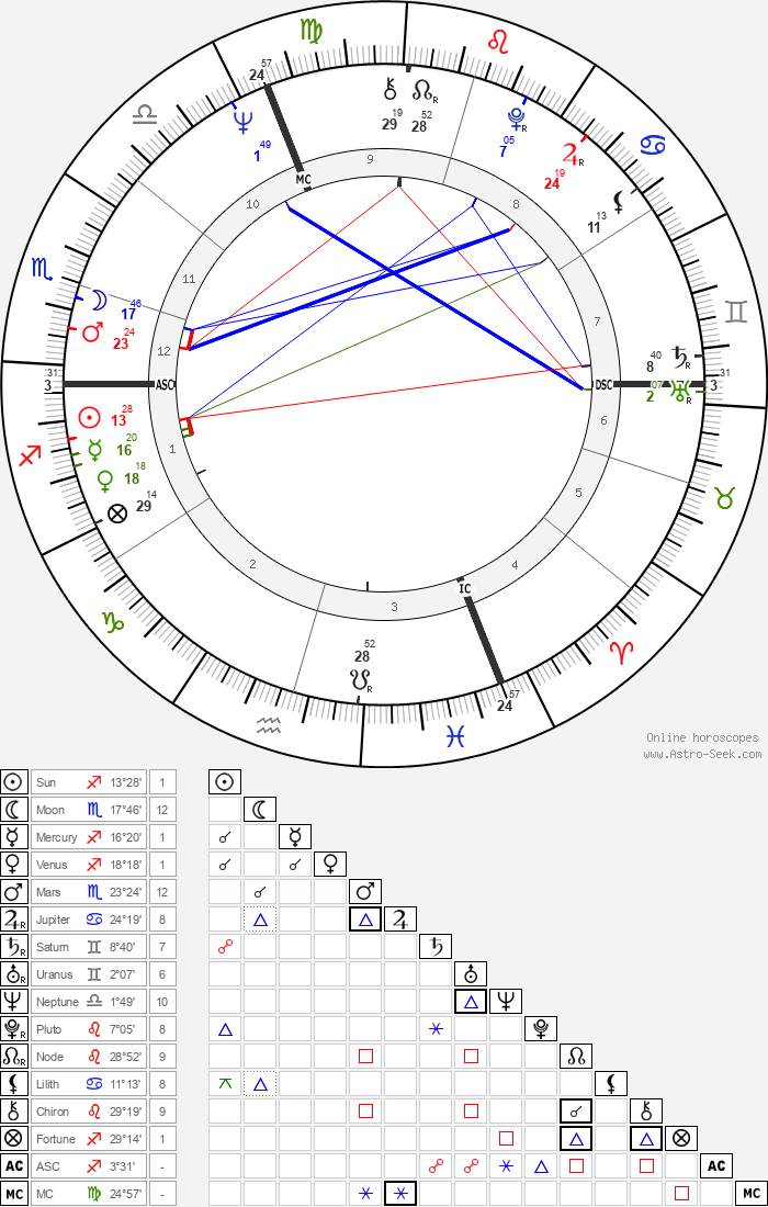 Peter Handke - Astrology Natal Birth Chart