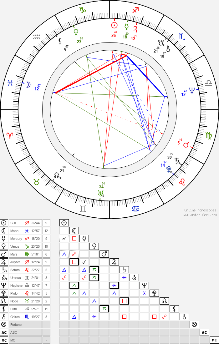 Peter Hosking - Astrology Natal Birth Chart