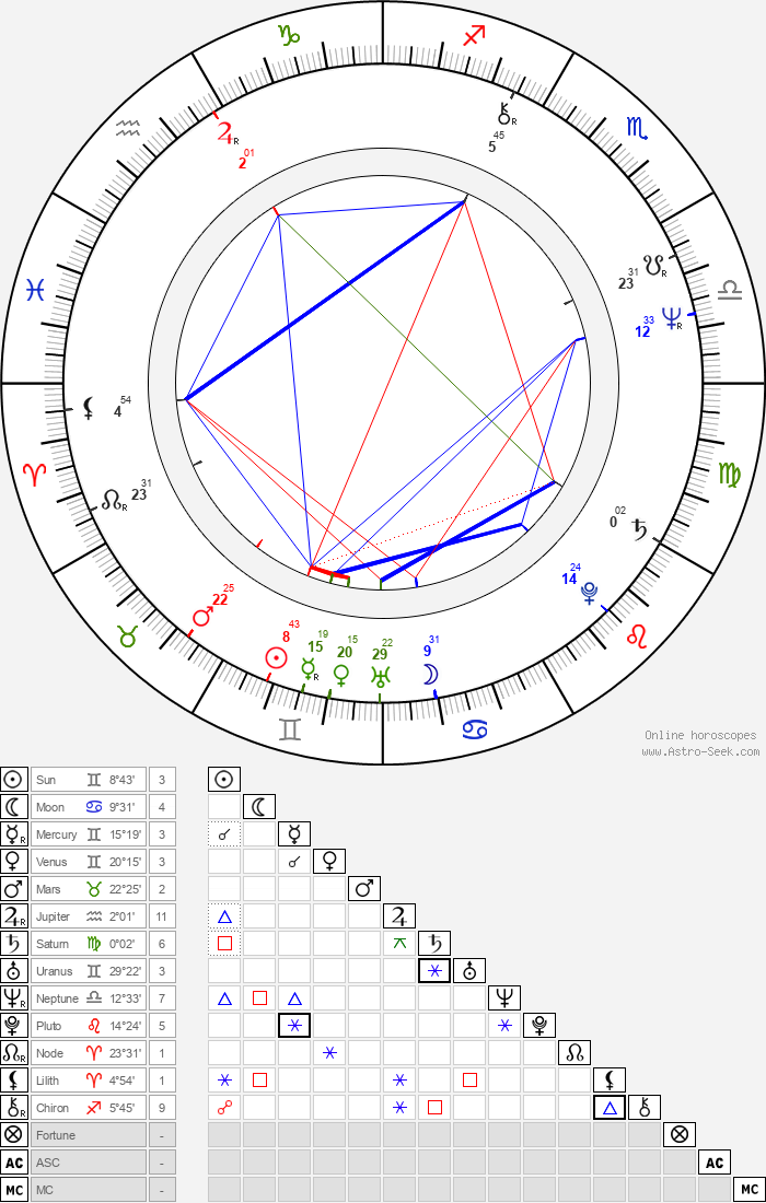 Peter Kahane - Astrology Natal Birth Chart
