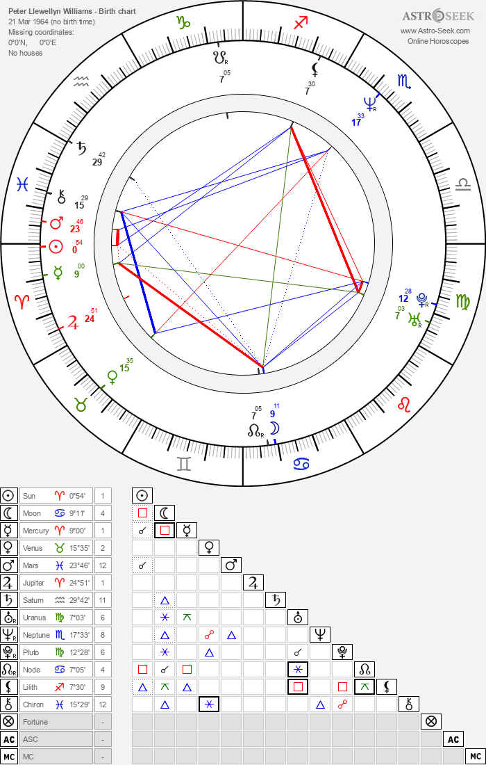 Peter Llewellyn Williams - Astrology Natal Birth Chart