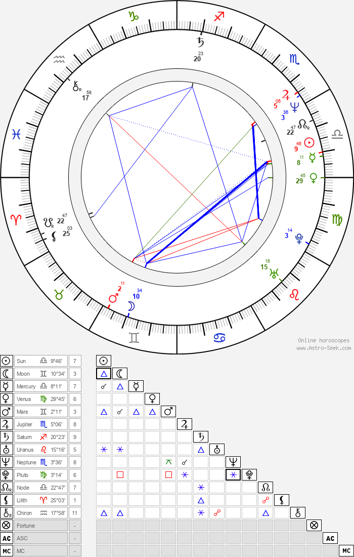 Peter Tscherkassky - Astrology Natal Birth Chart