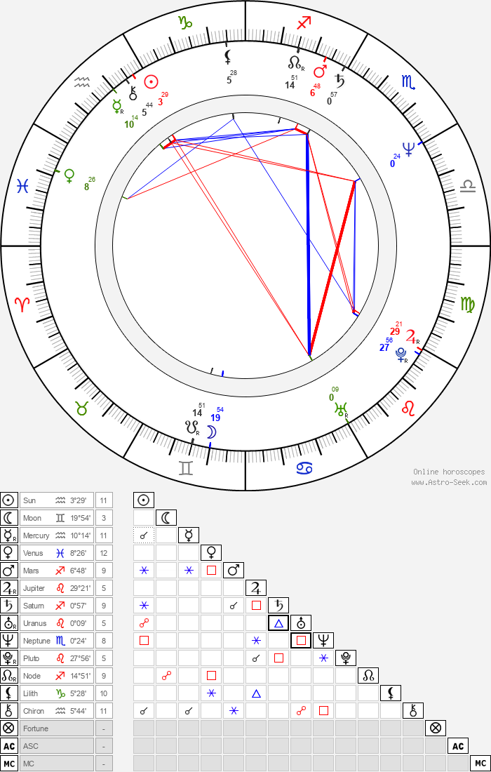 Peter Woodward - Astrology Natal Birth Chart