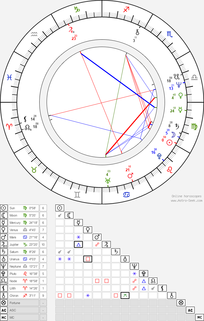 Petr Hejduk - Astrology Natal Birth Chart