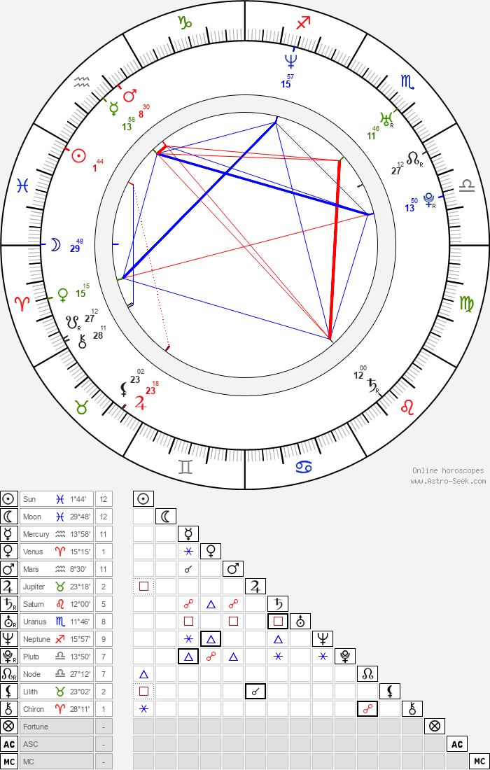 Petr Jeništa - Astrology Natal Birth Chart