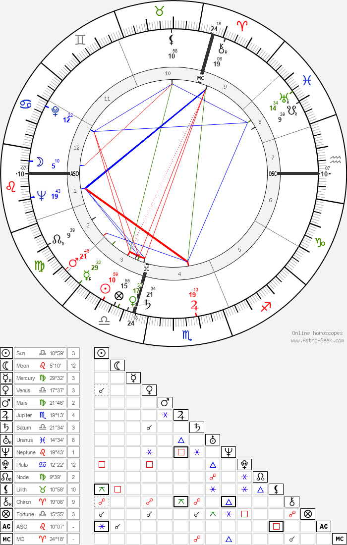 Philip Berrigan - Astrology Natal Birth Chart