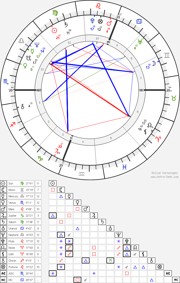 Philip Clairmont - Astrology Natal Birth Chart