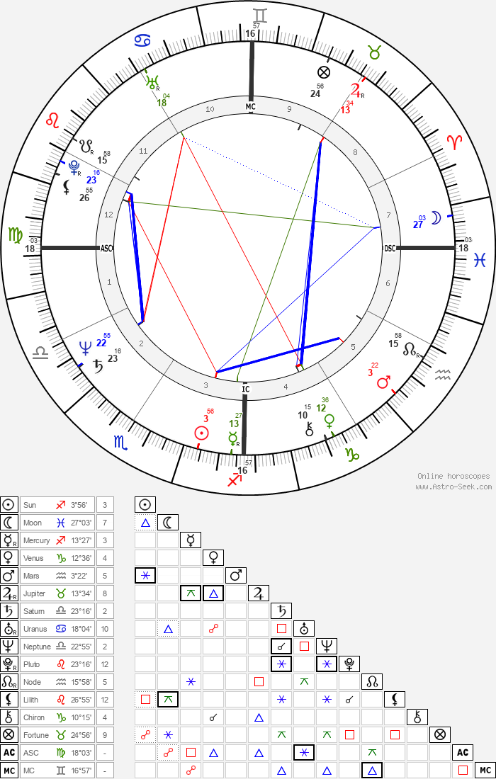 Philip Cousineau - Astrology Natal Birth Chart