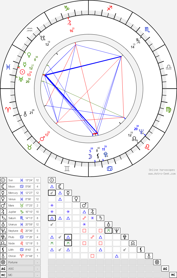 Philippe Dumat - Astrology Natal Birth Chart