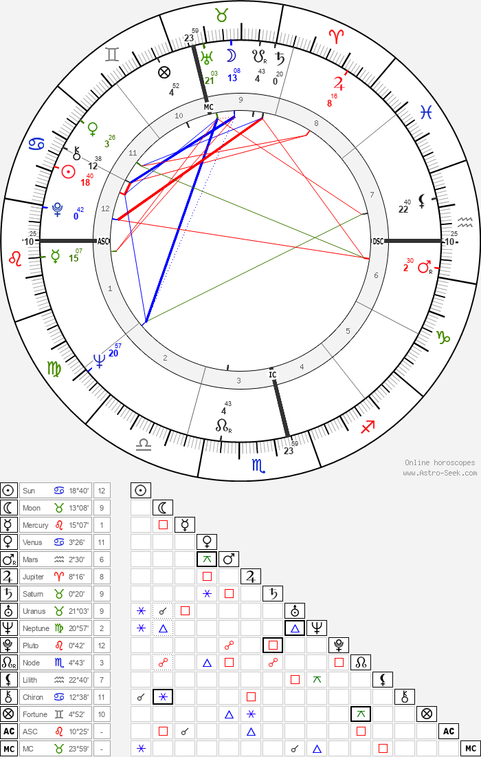 Phillip Adams - Astrology Natal Birth Chart