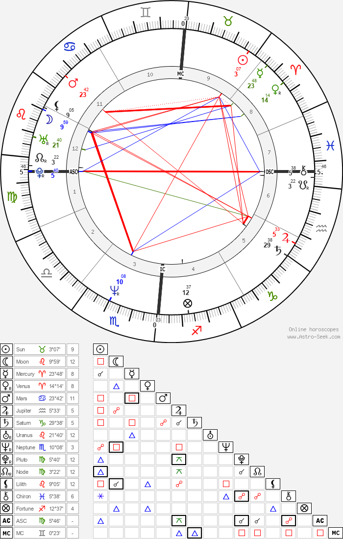 Pierluigi Martini - Astrology Natal Birth Chart