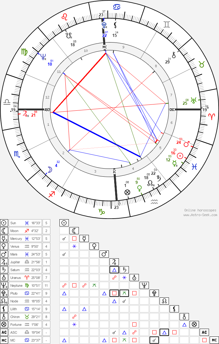 Pierluigi Ronzon - Astrology Natal Birth Chart