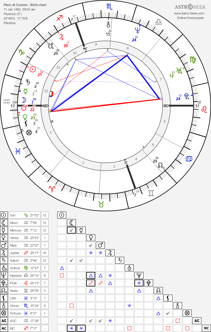 Piero di Cosimo - Astrology Natal Birth Chart
