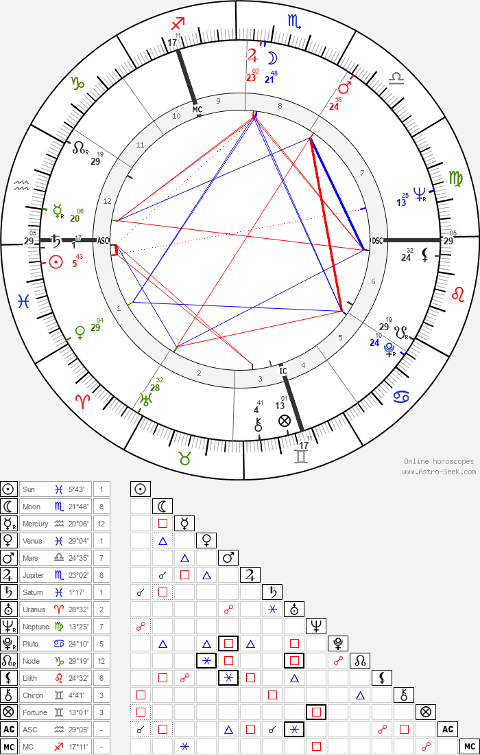 Pierre Delrock - Astrology Natal Birth Chart