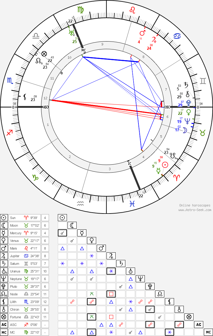 Pierre Dumont - Astrology Natal Birth Chart
