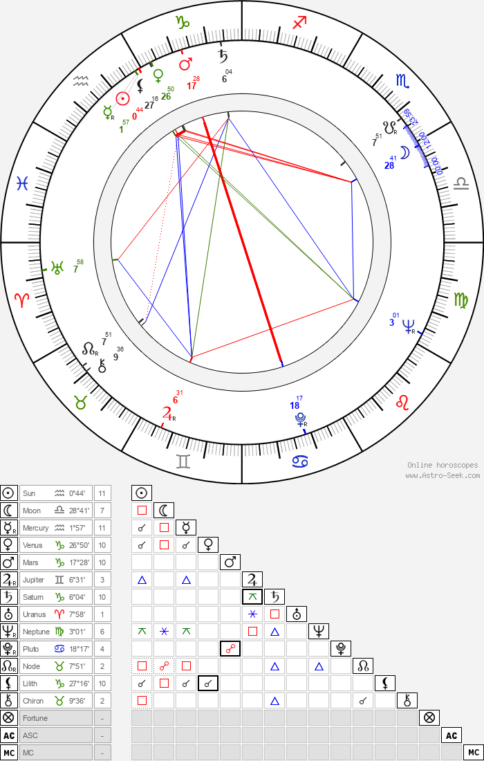Pierre Tornade - Astrology Natal Birth Chart