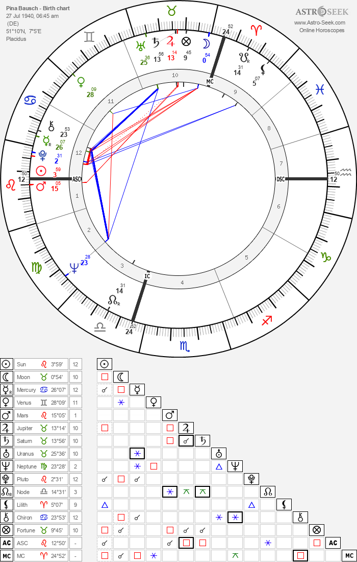 Pina Bausch - Astrology Natal Birth Chart