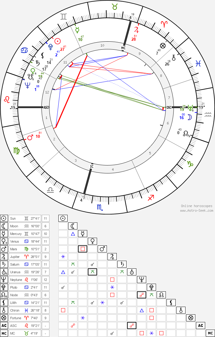 Pir Vilayat Khan - Astrology Natal Birth Chart