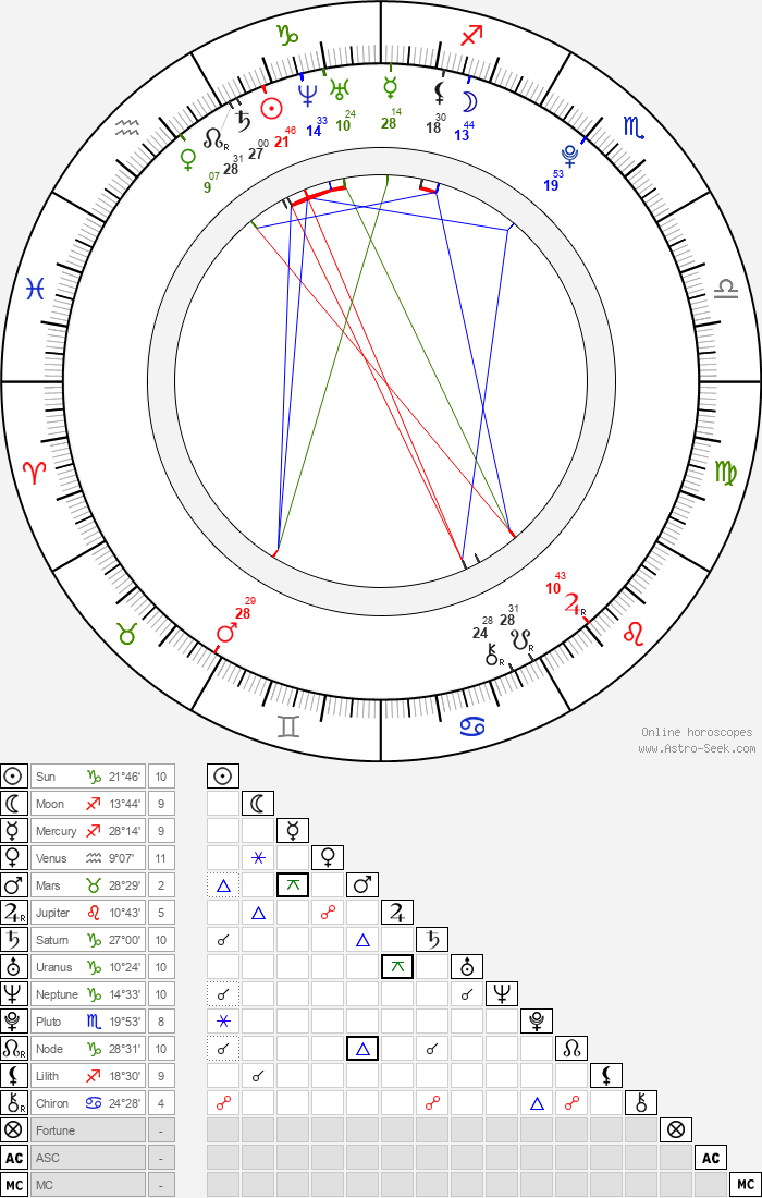 Pixie Lott - Astrology Natal Birth Chart