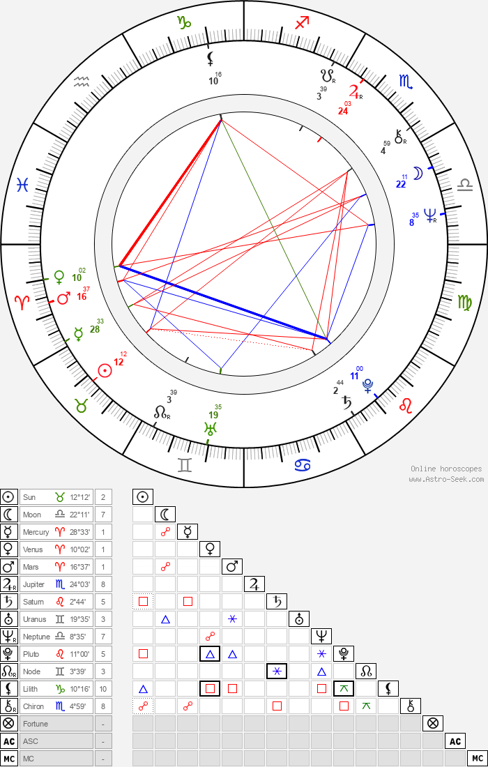 Pola Weiss - Astrology Natal Birth Chart