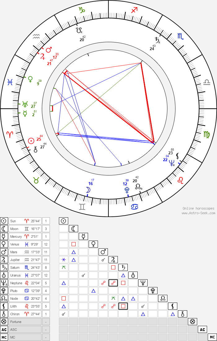 Ponkie - Astrology Natal Birth Chart