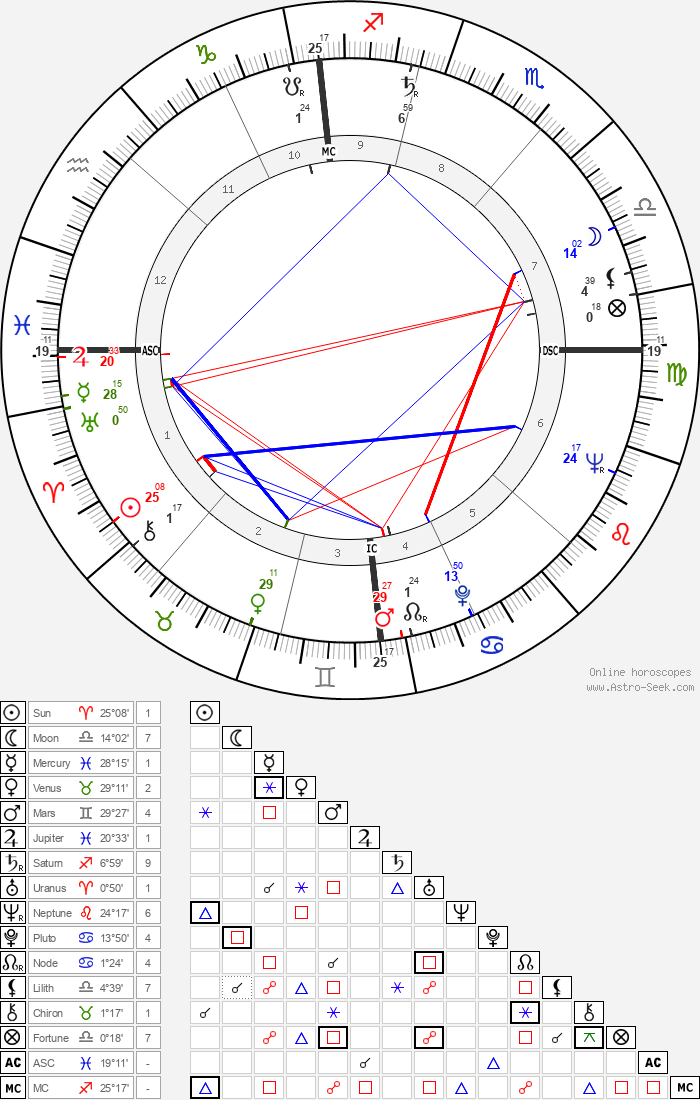 Pope Benedict XVI - Astrology Natal Birth Chart