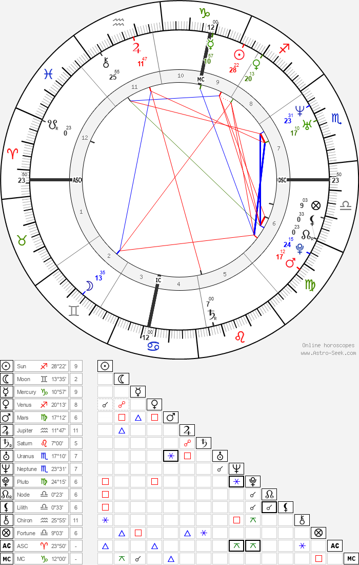 Pope Leo X - Astrology Natal Birth Chart