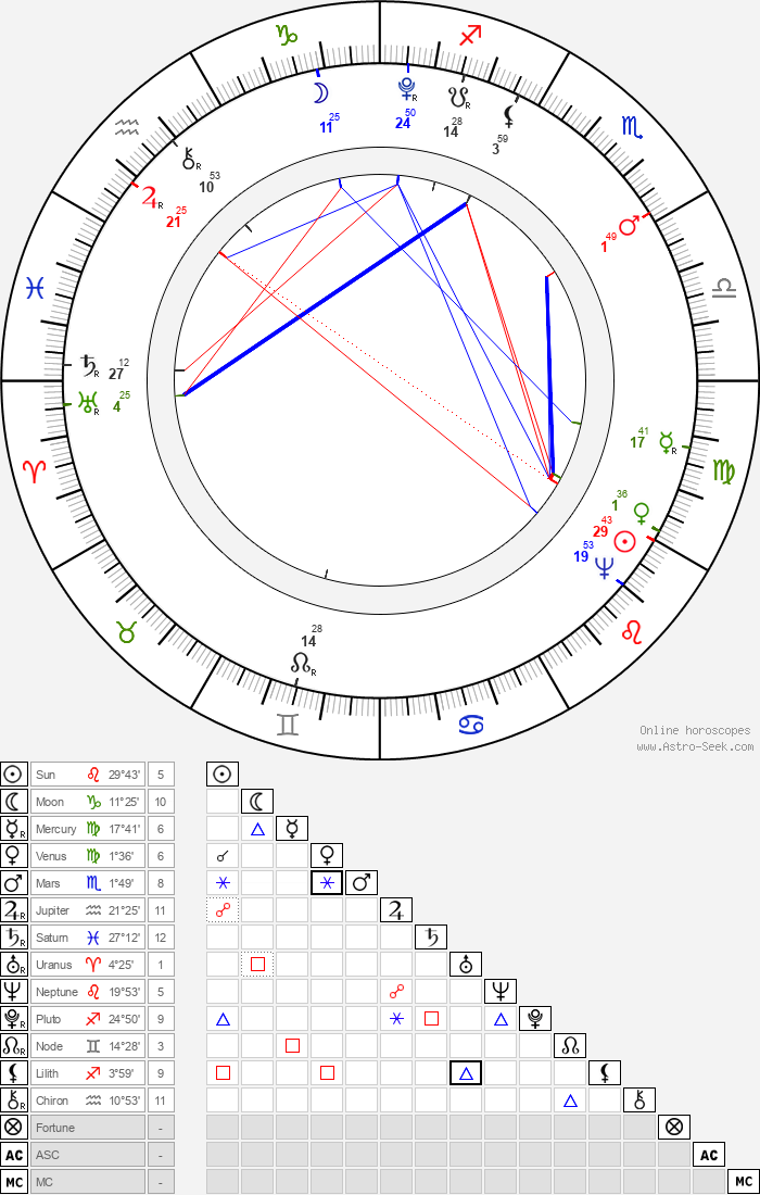 Pope Leo XII - Astrology Natal Birth Chart